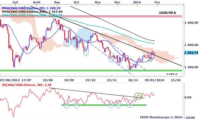 Tour_dhorizon_graphique_des_marches_avant_le_FOMC_body_XAUUSD.png, Tour d'horizon graphique des marchés avant le FOMC