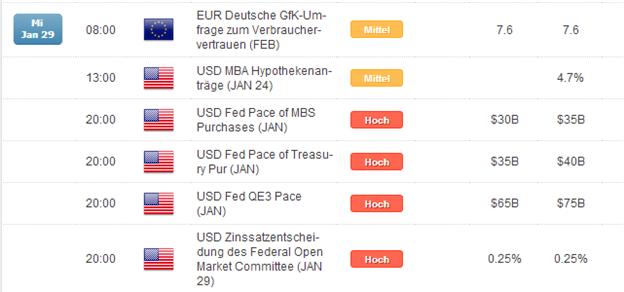 Türkische Notenbank holt die Bazooka raus, DAX zurück über 9.500 Punkte