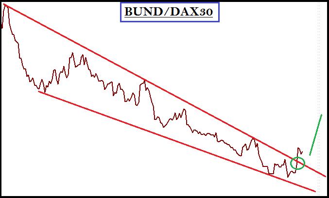 bund_analyse_technique_29012014_body_bunddax.png, BUND (long)/DAX(short) : les arbitrages se confirment