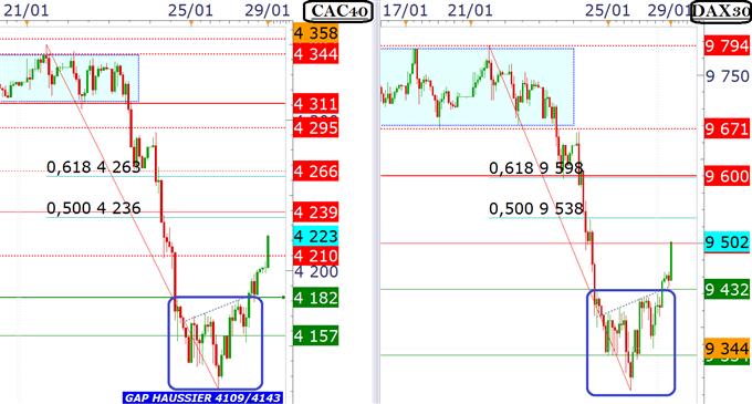 cac_dax_analyse_technique_29012014_body_HORAIRE.png, FOMC : le marché attend Janet Yellen et les détails du tapering du QE3