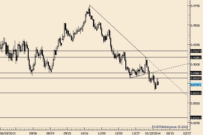 AUD/USD Working Way Towards Range Lows
