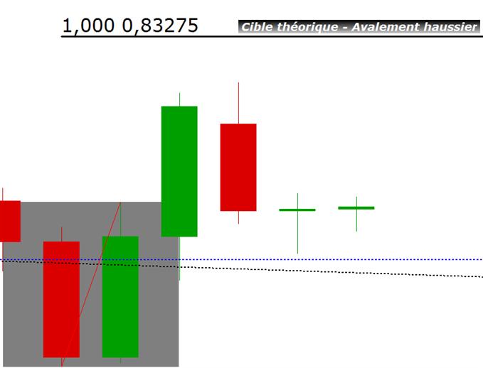 eurgbp_analyse_technique_29012014_body_avalementhaussier.png, EUR/GBP : un trade acheteur à court terme
