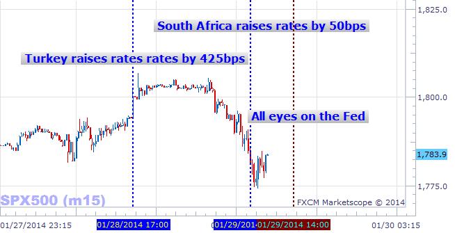Préparez-vous à une explosion après la décision sur les taux de la Fed