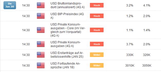 Druck auf EUR/USD Kurs nach gestriger FOMC Entscheidung