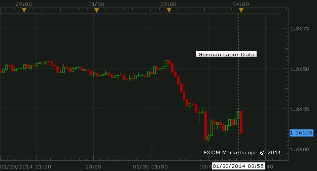 EUR/USD Fighting for $1.3600 Despite German Labor Data Beat