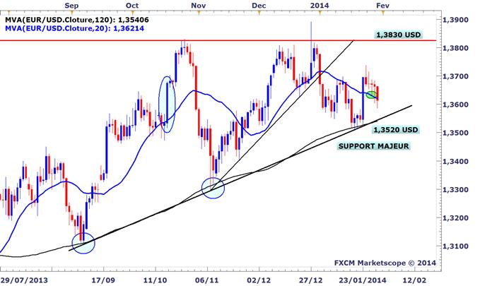 EURUSD : Un rebond de l'euro est toujours possible si les 1,3580 USD tiennent cet après-midi