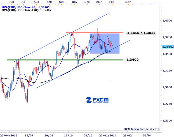 Learn_forex_trading_usd_euro_dollar_body_EURUSD-30-1-2014.png, الدولار الأمريكي يتفوق على اليورو بعد تخفيض مجلس الاحتياطي الفيدرالي برنامج التيسير الكمي