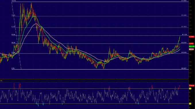 Major Fibonacci Showdown Ahead for USD/CAD
