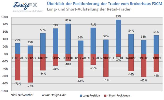 SSI_ND_30.01._body_Picture_15.png, Drastischer Rückgang der Short-Position privater Händler im S&P500