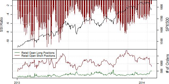 SSI_ND_30.01._body_Retail_FX_Selling_Japanese_Yen_Buying_USDJPY_Ahead_of_FOMC.png, Drastischer Rückgang der Short-Position privater Händler im S&P500