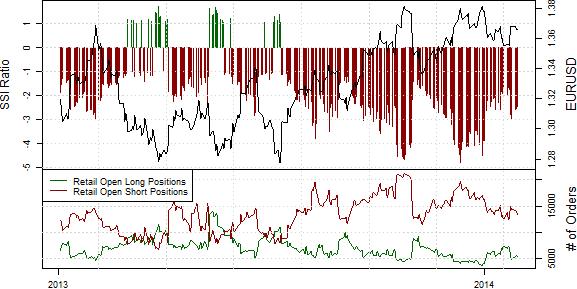 SSI_ND_30.01._body_Retail_FX_Selling_Japanese_Yen_Buying_USDJPY_Ahead_of_FOMC_1.png, Drastischer Rückgang der Short-Position privater Händler im S&P500