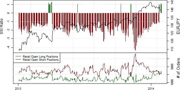 SSI_ND_30.01._body_Retail_FX_Selling_Japanese_Yen_Buying_USDJPY_Ahead_of_FOMC_12.png, Drastischer Rückgang der Short-Position privater Händler im S&P500
