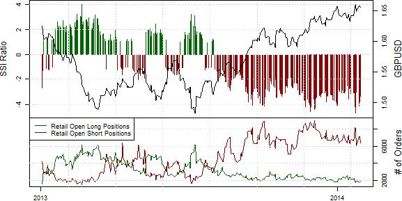 SSI_ND_30.01._body_Retail_FX_Selling_Japanese_Yen_Buying_USDJPY_Ahead_of_FOMC_2.png, Drastischer Rückgang der Short-Position privater Händler im S&P500