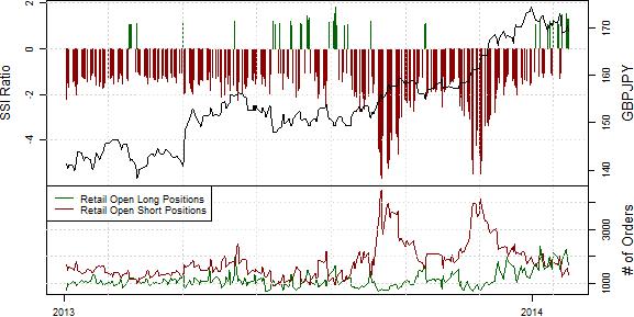 SSI_ND_30.01._body_Retail_FX_Selling_Japanese_Yen_Buying_USDJPY_Ahead_of_FOMC_3.png, Drastischer Rückgang der Short-Position privater Händler im S&P500