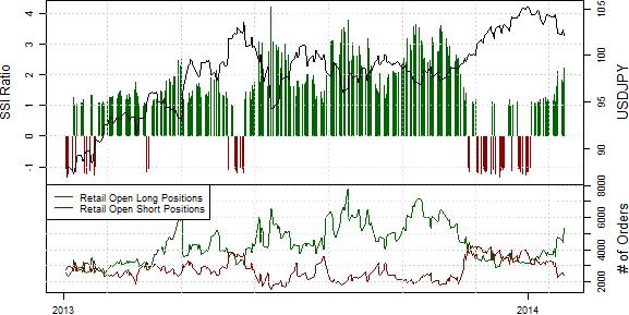 SSI_ND_30.01._body_Retail_FX_Selling_Japanese_Yen_Buying_USDJPY_Ahead_of_FOMC_4.png, Drastischer Rückgang der Short-Position privater Händler im S&P500