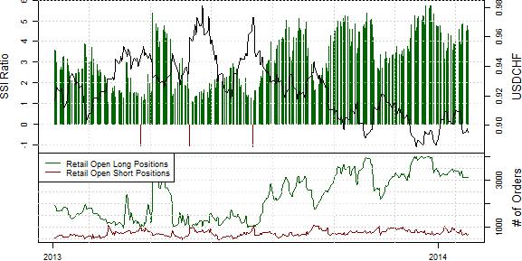 SSI_ND_30.01._body_Retail_FX_Selling_Japanese_Yen_Buying_USDJPY_Ahead_of_FOMC_5.png, Drastischer Rückgang der Short-Position privater Händler im S&P500