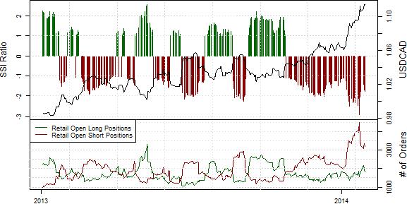 SSI_ND_30.01._body_Retail_FX_Selling_Japanese_Yen_Buying_USDJPY_Ahead_of_FOMC_6.png, Drastischer Rückgang der Short-Position privater Händler im S&P500