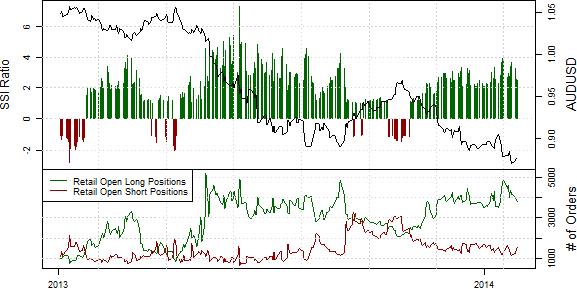 SSI_ND_30.01._body_Retail_FX_Selling_Japanese_Yen_Buying_USDJPY_Ahead_of_FOMC_7.png, Drastischer Rückgang der Short-Position privater Händler im S&P500