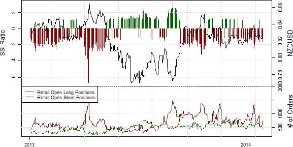 SSI_ND_30.01._body_Retail_FX_Selling_Japanese_Yen_Buying_USDJPY_Ahead_of_FOMC_8.png, Drastischer Rückgang der Short-Position privater Händler im S&P500