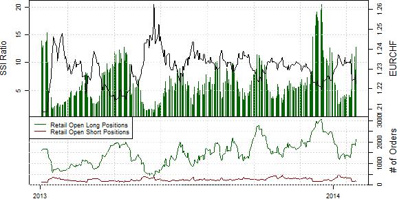 SSI_ND_30.01._body_Retail_FX_Selling_Japanese_Yen_Buying_USDJPY_Ahead_of_FOMC_9.png, Drastischer Rückgang der Short-Position privater Händler im S&P500