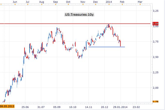 USD/JPY kann sich dem Abwärstrend trotz FED nicht entziehen