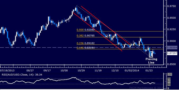 Forex: AUD/USD Technical Analysis – Upside Signal Still Valid