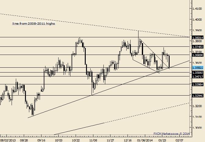 EUR/USD Drops into Trendline Again; Decision Time