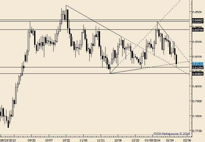 NZD/USD Registers YTD Low; November Low is Next Hurdle