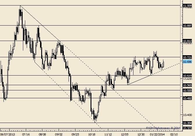 USDOLLAR Trendline Response a Good Start for Bulls
