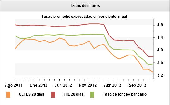 usdmxn_peso_mexicain_30012014_body_Tasasdeinters.jpg, USD/MXN : la paire anticipe une hausse des taux de la Banque du Mexique ?