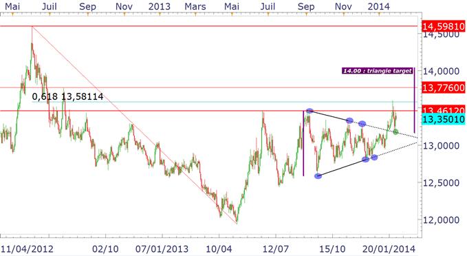 usdmxn_peso_mexicain_30012014_body_usdmxn.png, USD/MXN : la paire anticipe une hausse des taux de la Banque du Mexique ?