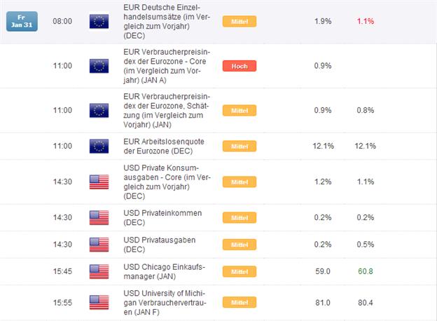 DAX: volatil ins Wochenende, Kern-Inflation aus der EZ im Fokus