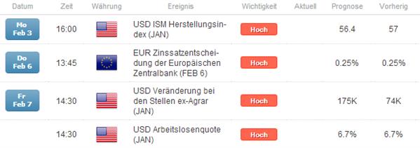 EURUSD_noetiger_Vertrauensbeweis_der_EZB_bearish_fuer_den_Euro_zum_US-Dollar_body_Picture_4.png, EUR/USD: nötiger Vertrauensbeweis der EZB bearish für den Euro zum US-Dollar