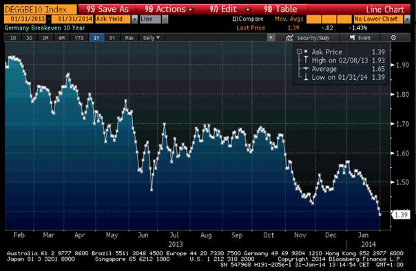 EUR/USD: nötiger Vertrauensbeweis der EZB bearish für den Euro zum US-Dollar