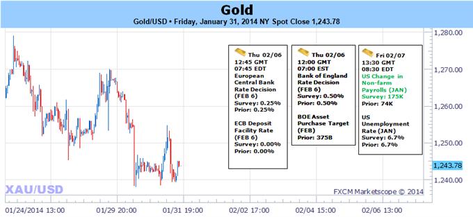 Gold reagiert vor NFPs auf Schlüsselwiderstand - bärisch unterhalb von $1270