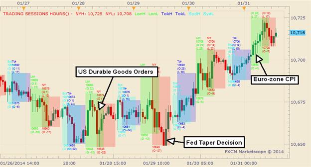 Graphic Rewind: Dollar Closing the Week Higher Following Cut to QE