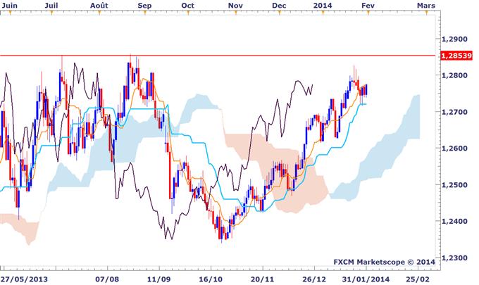 Idée de trading DailyFX : Une tendance très sympathique sur le dollar de Singapour