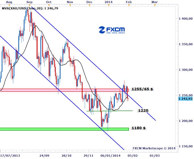 Learn_forex_xau_gold_usd_dollar_body_gold_d1.png, أسعار الذهب تشهد أول ارتفاع شهري منذ سبتمبر العام الماضي