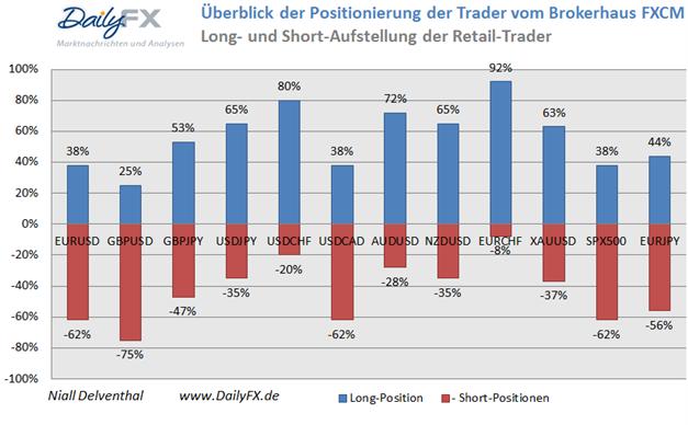 SSI_31.01._EURUSD_Deutlicher_Rueckgang_der_Short-Position_body_Picture_14.png, Deutlicher Rückgang der Short-Position deutet auf weitere Schwäche im EUR/USD