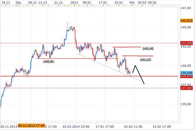 Stabiler Abwärtstrend im EUR/JPY bietet sich für Short Entries an