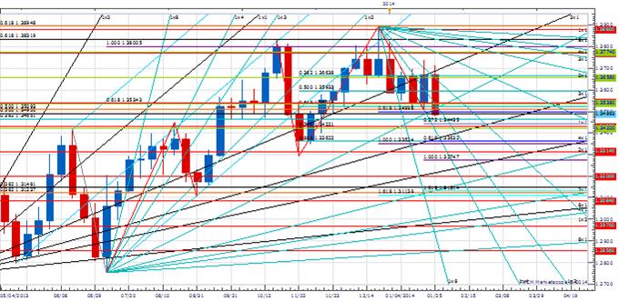 Weekly Price & Time: EUR/USD Breaks