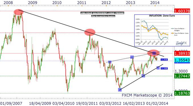 eurusd_hebdomadaire_31012014_body_eurusdhebdo.png, EUR/USD :  la déflation menace la Zone Euro