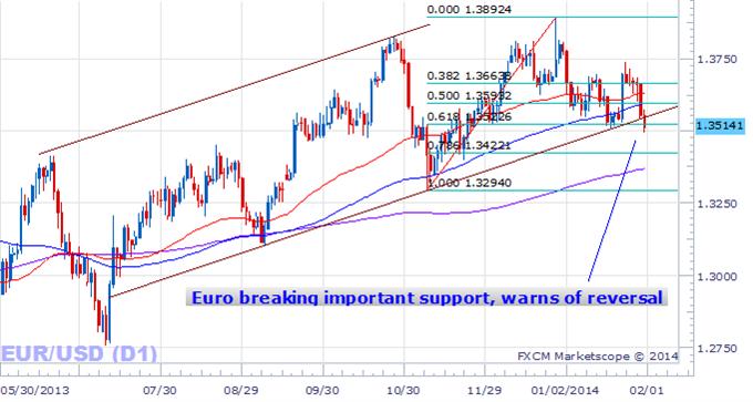 L'euro sort de sa ligne de tendance, ces facteurs indiquent de nouvelles pertes de l'EURUSD