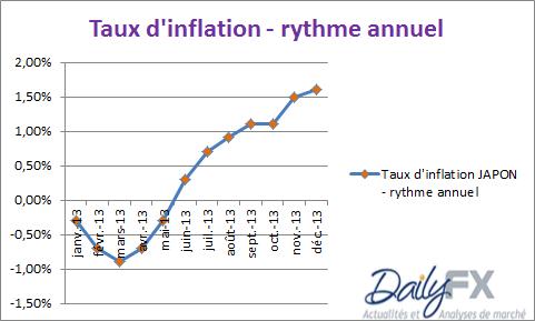 usdjpy_inflation_japon_31012014_body_japon.png, USD/JPY - hausse de l'inflation au Japon et cible à 100 JPY