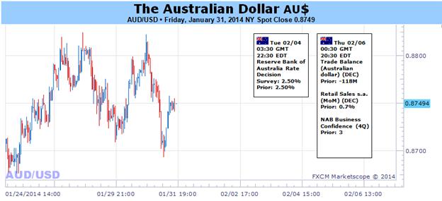 Les prévisions pour le dollar australien ne sont pas claires avant l'annonce critique