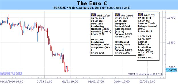Euro Risks Market-wide Collapse as EURUSD, EURJPY Break Lower