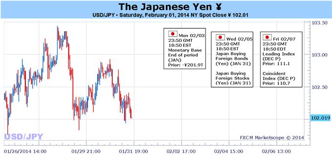 Le yen japonais maintient un biais haussier tant que les craintes persistent