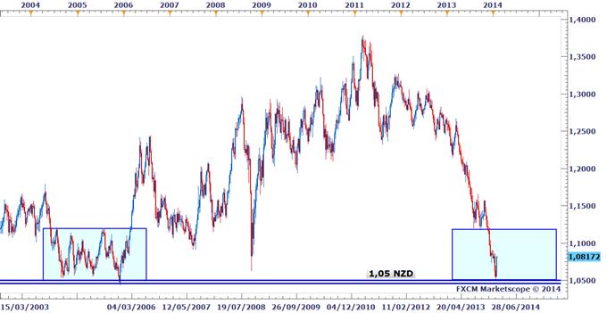 Conviction_forte_de_DailyFX_Vendez_le_dollar_neo_zelandais_en_2014_body_AUDNZD.png, Dollar néo-zélandais : DailyFX prévoit une chute de 10-15 % en 2014