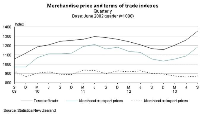 Conviction_forte_de_DailyFX_Vendez_le_dollar_neo_zelandais_en_2014_body_nz_exports.png, Dollar néo-zélandais : DailyFX prévoit une chute de 10-15 % en 2014
