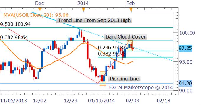 Crude und Kupfer rutschen, da Zittern in den Schwellenmärkten Risikoneigung mindert